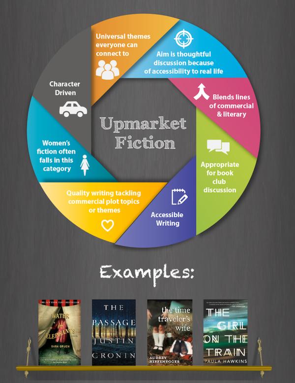 upmarket fiction copy